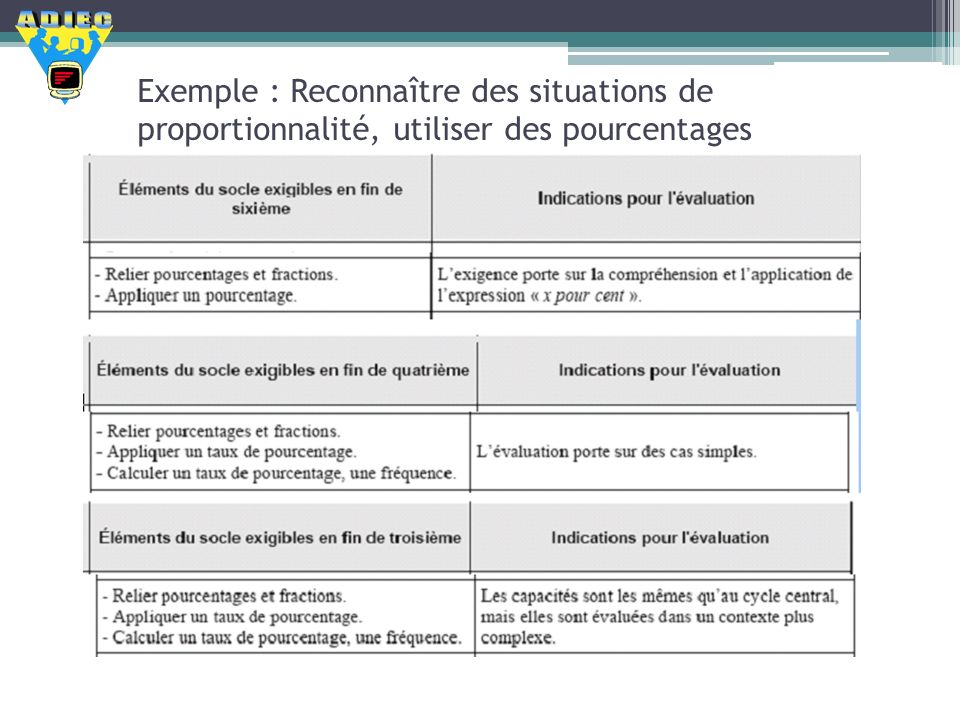 Exemple : Reconnaître des situations de proportionnalité, utiliser des pourcentages