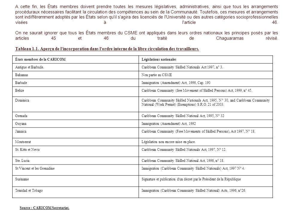 A cette fin, les États membres doivent prendre toutes les mesures législatives, administratives, ainsi que tous les arrangements procéduraux nécessaires facilitant la circulation des compétences au sein de la Communauté. Toutefois, ces mesures et arrangements sont indifféremment adoptés par les États selon qu il s agira des licenciés de l Université ou des autres catégories socioprofessionnelles visées à l article 46. On ne saurait ignorer que tous les États membres du CSME ont appliqués dans leurs ordres nationaux les principes posés par les articles 45 et 46 du traité de Chaguaramas révisé. Tableau 1.1. Aperçu de l incorporation dans l ordre interne de la libre circulation des travailleurs.