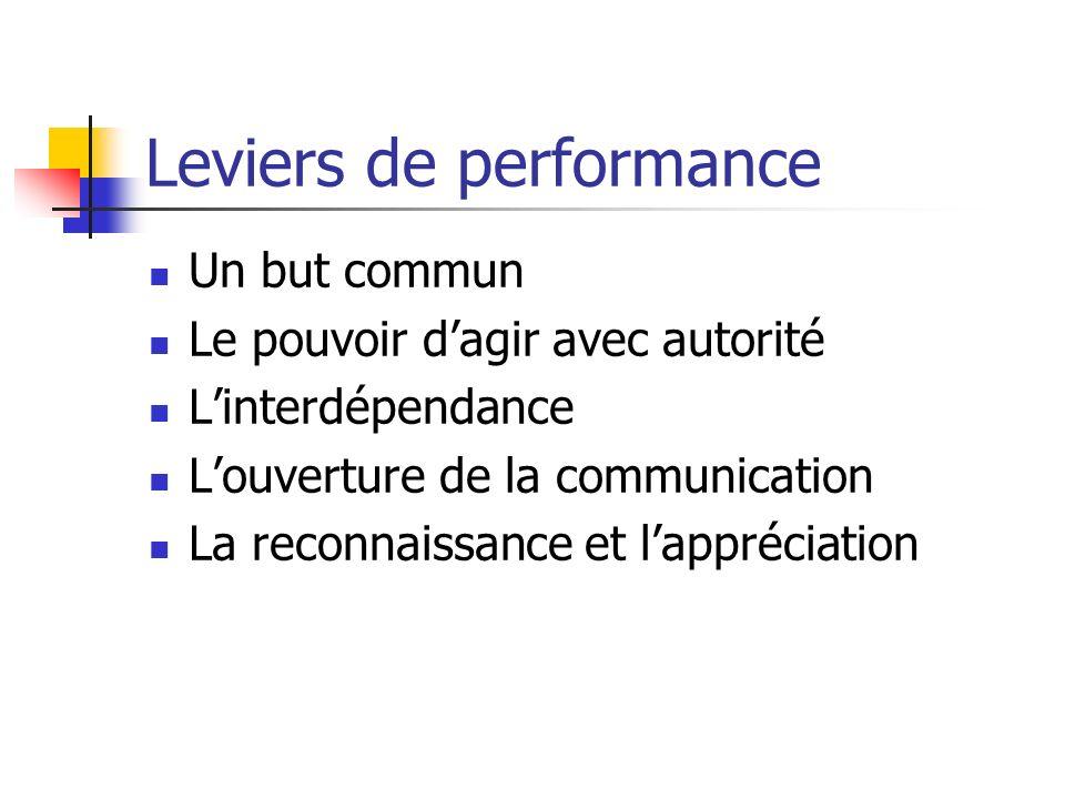Leviers de performance