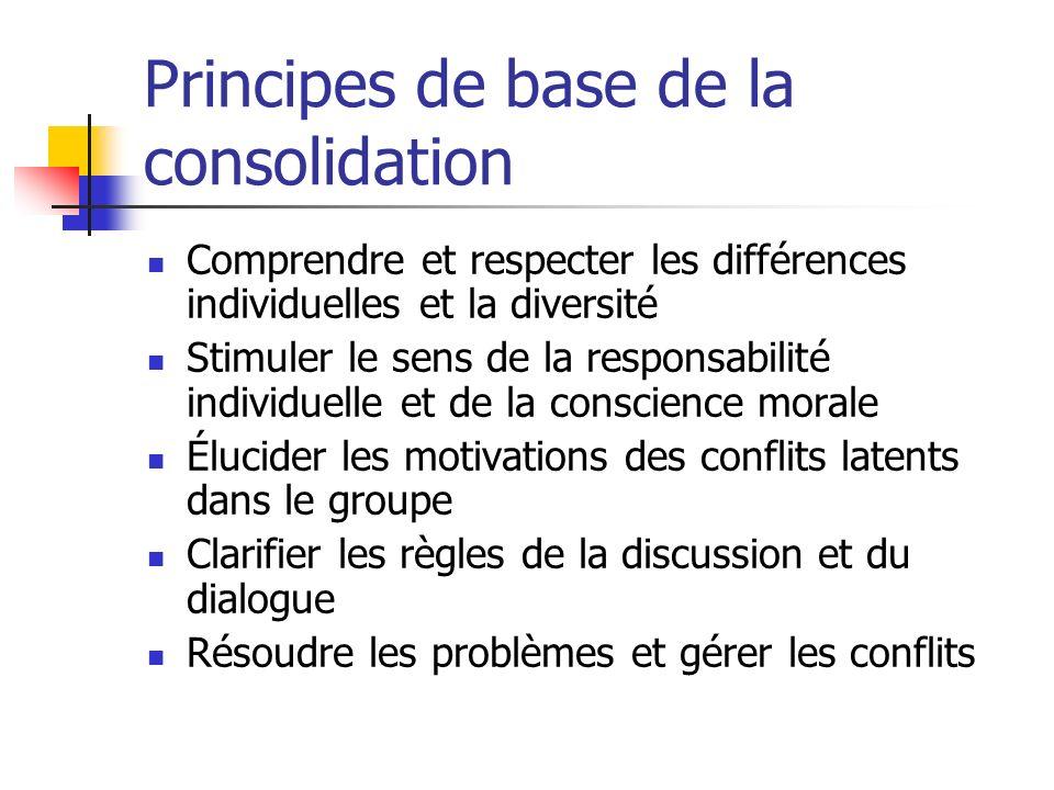 Principes de base de la consolidation