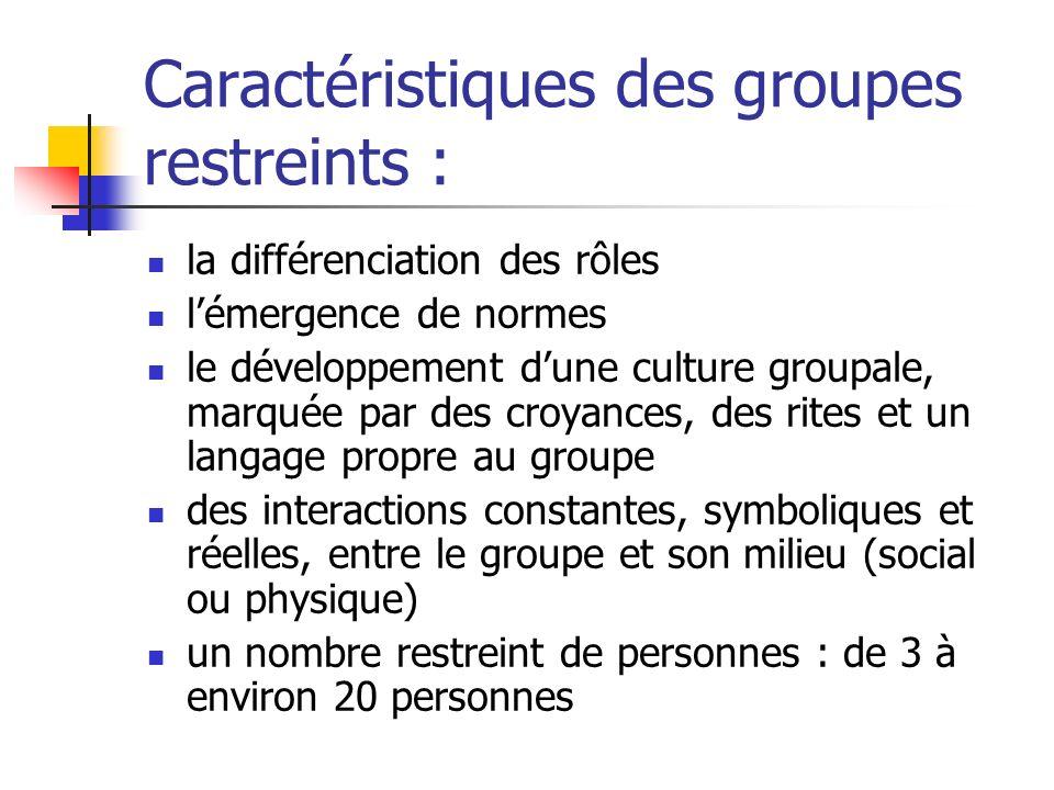 Caractéristiques des groupes restreints :