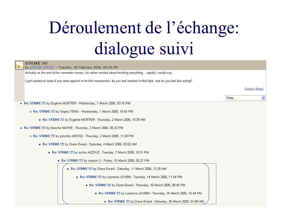 Déroulement de l'échange: dialogue suivi