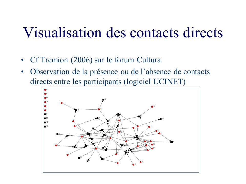 Visualisation des contacts directs