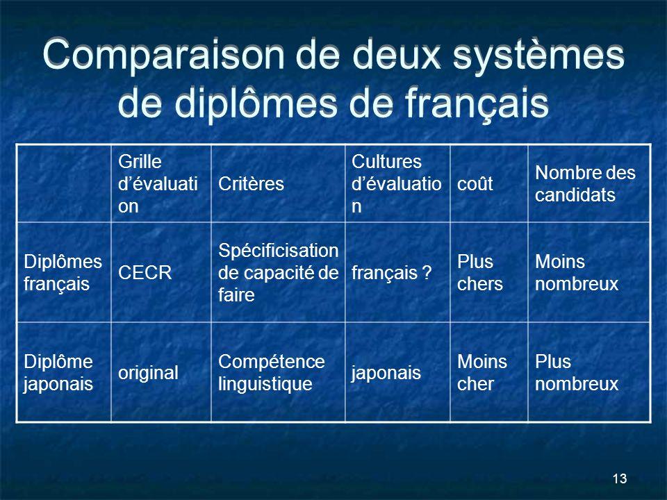 Comparaison de deux systèmes de diplômes de français