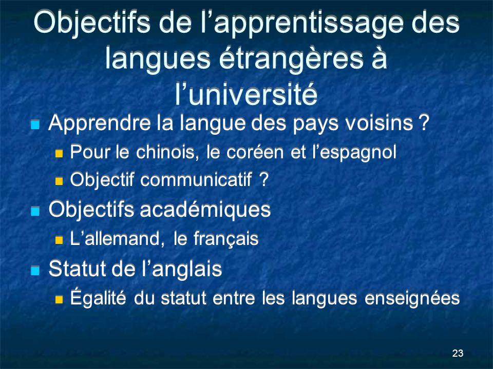 Objectifs de l'apprentissage des langues étrangères à l'université