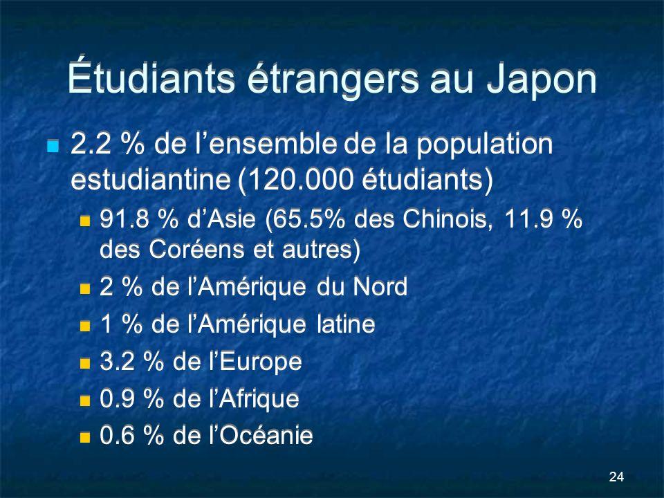 Étudiants étrangers au Japon