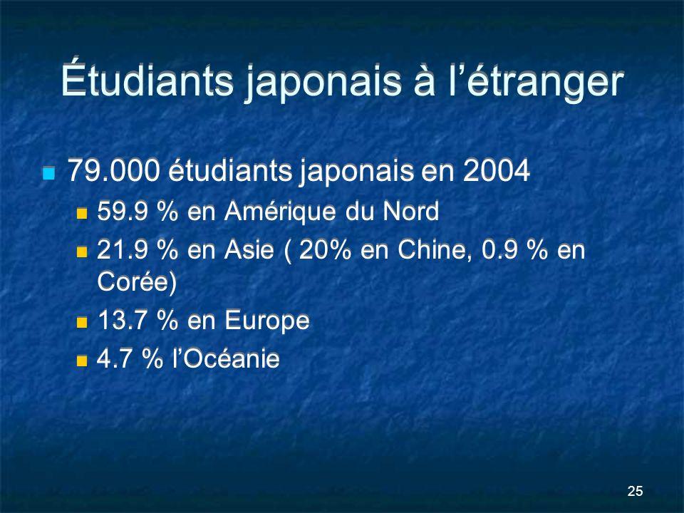 Étudiants japonais à l'étranger