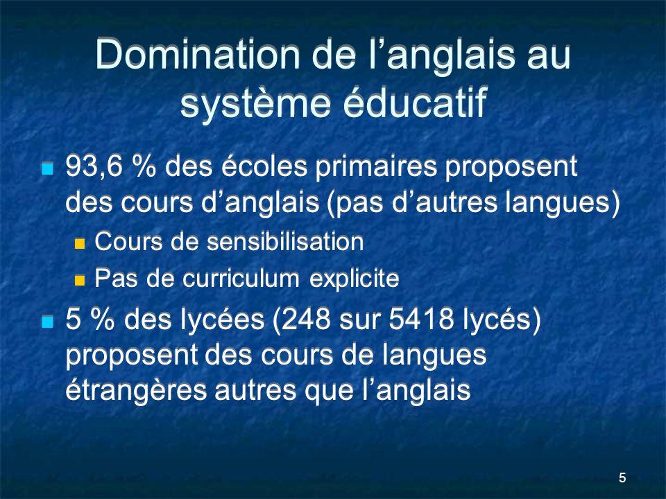 Domination de l'anglais au système éducatif