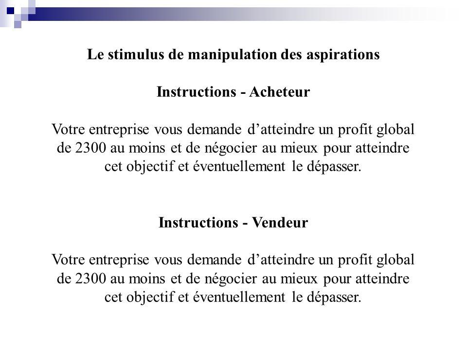 Le stimulus de manipulation des aspirations Instructions - Acheteur
