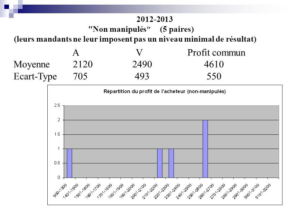 2012-2013 Non manipulés (5 paires)