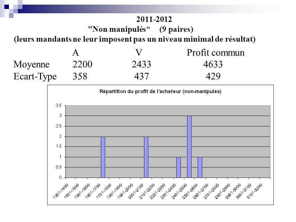 2011-2012 Non manipulés (9 paires)