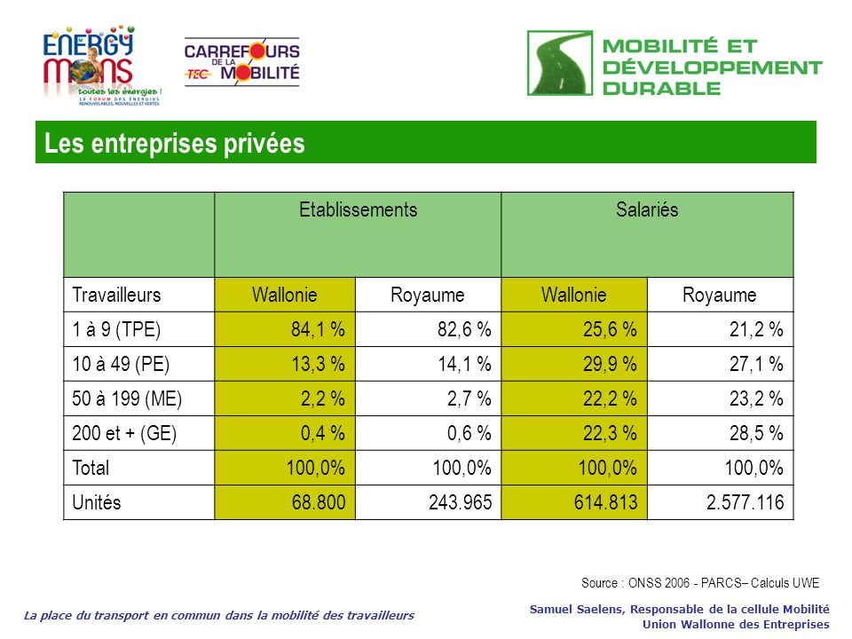 Les entreprises privées