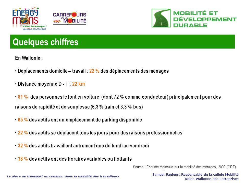 Quelques chiffres En Wallonie :
