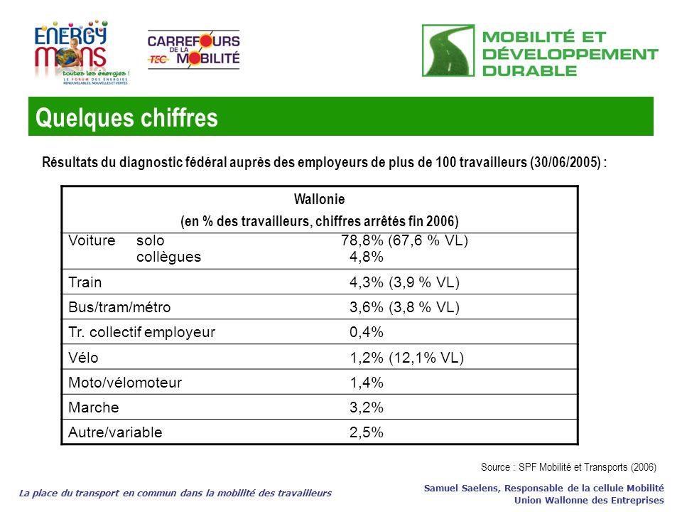 (en % des travailleurs, chiffres arrêtés fin 2006)