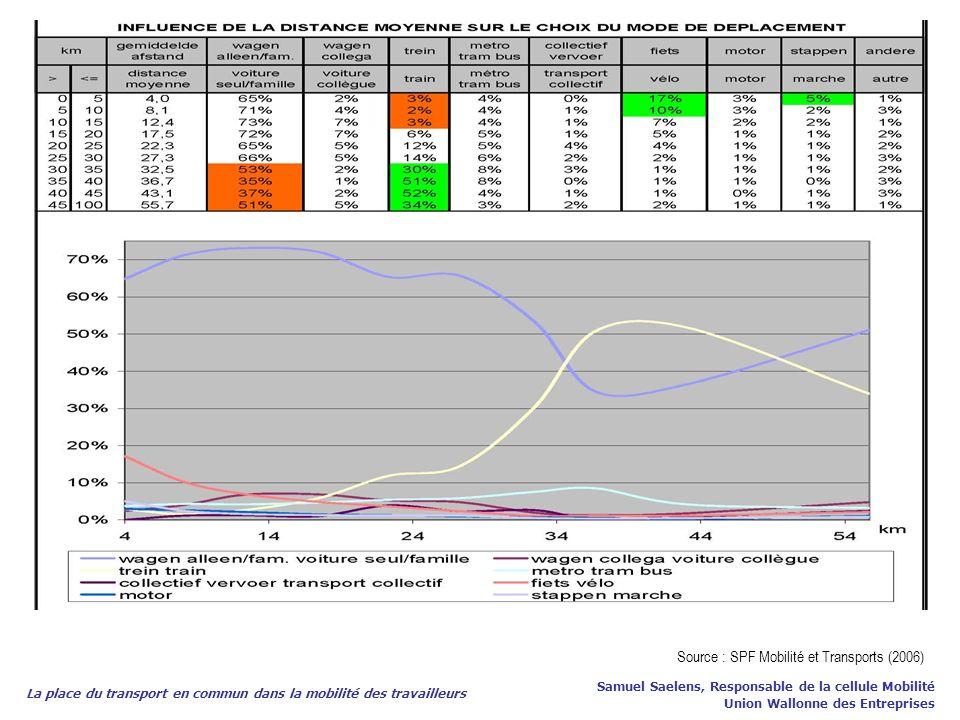 Source : SPF Mobilité et Transports (2006)