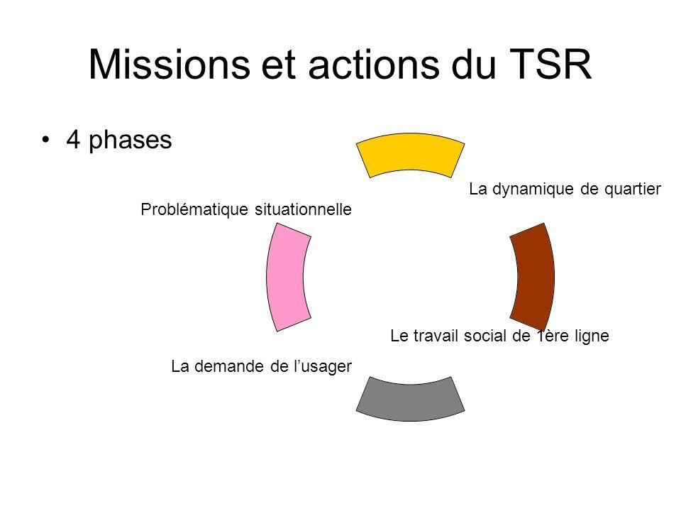 Missions et actions du TSR