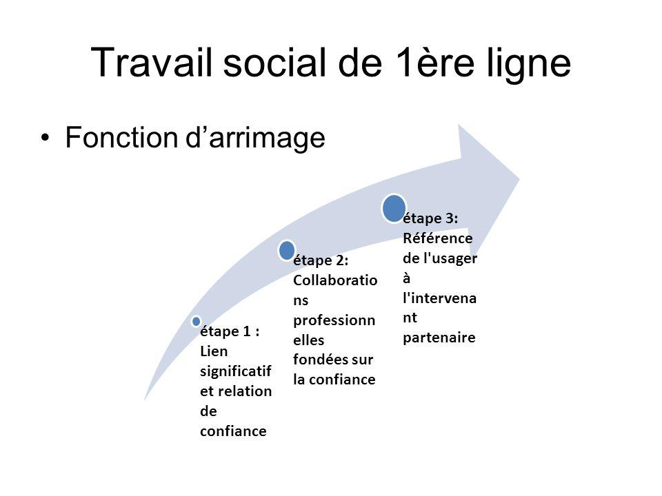 Travail social de 1ère ligne