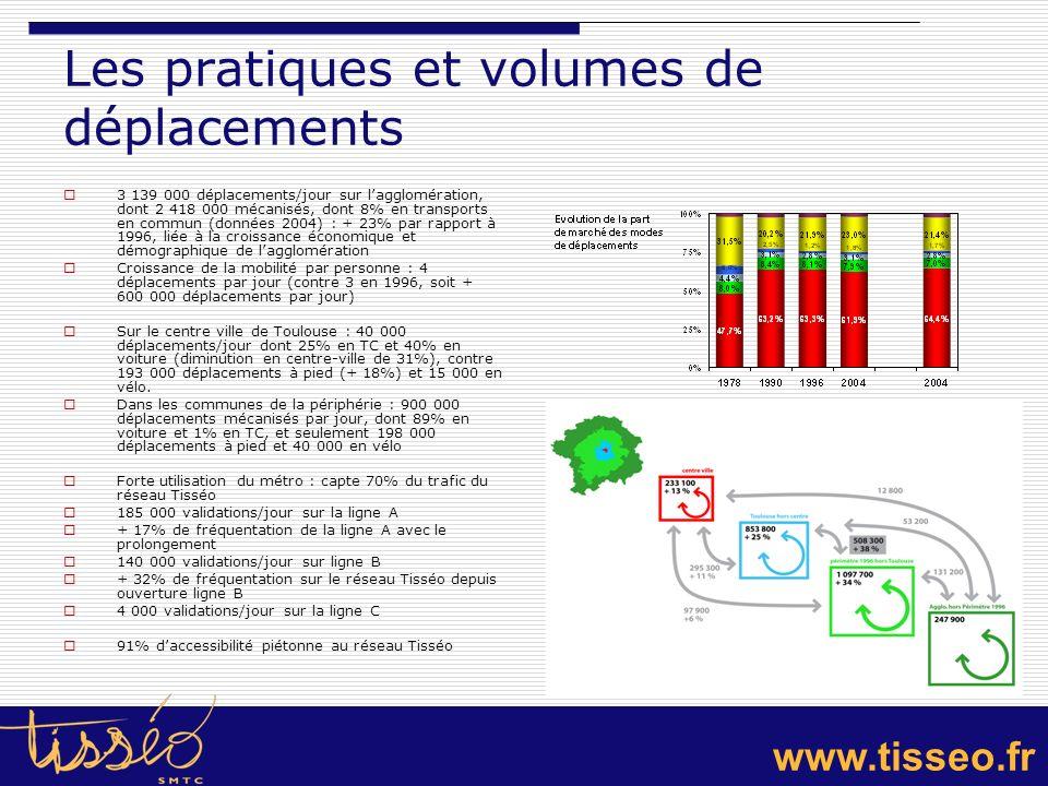 Les pratiques et volumes de déplacements