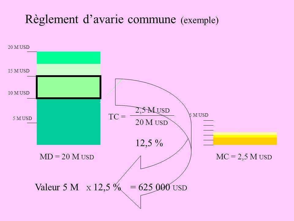 Règlement d'avarie commune (exemple)