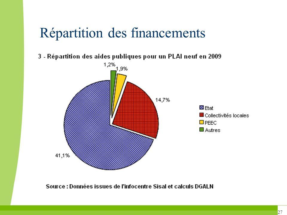Répartition des financements