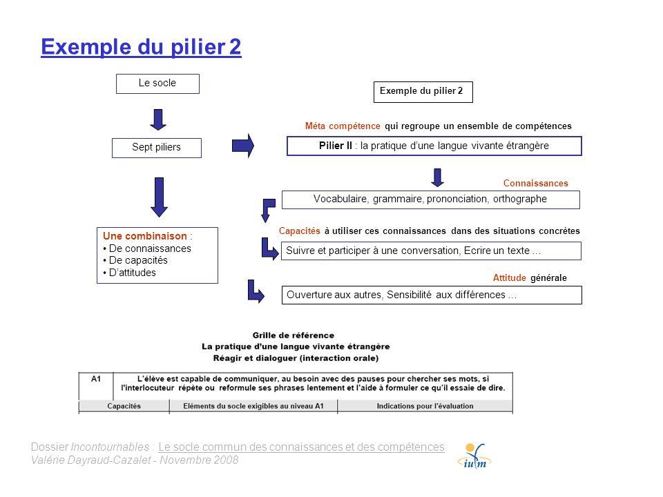 Exemple du pilier 2 Le socle. Exemple du pilier 2. Méta compétence qui regroupe un ensemble de compétences.