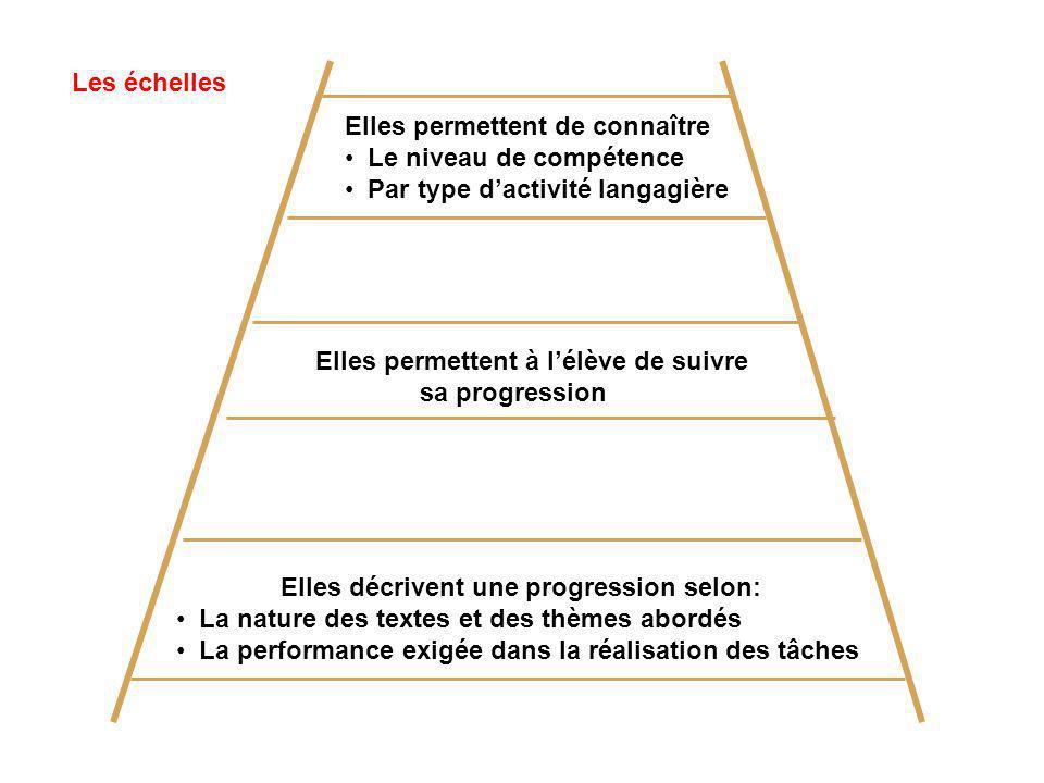 Les échelles Elles permettent de connaître. Le niveau de compétence. Par type d'activité langagière.