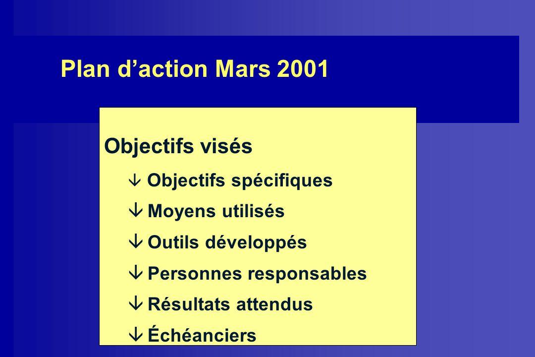 Plan d'action Mars 2001 Objectifs visés Moyens utilisés