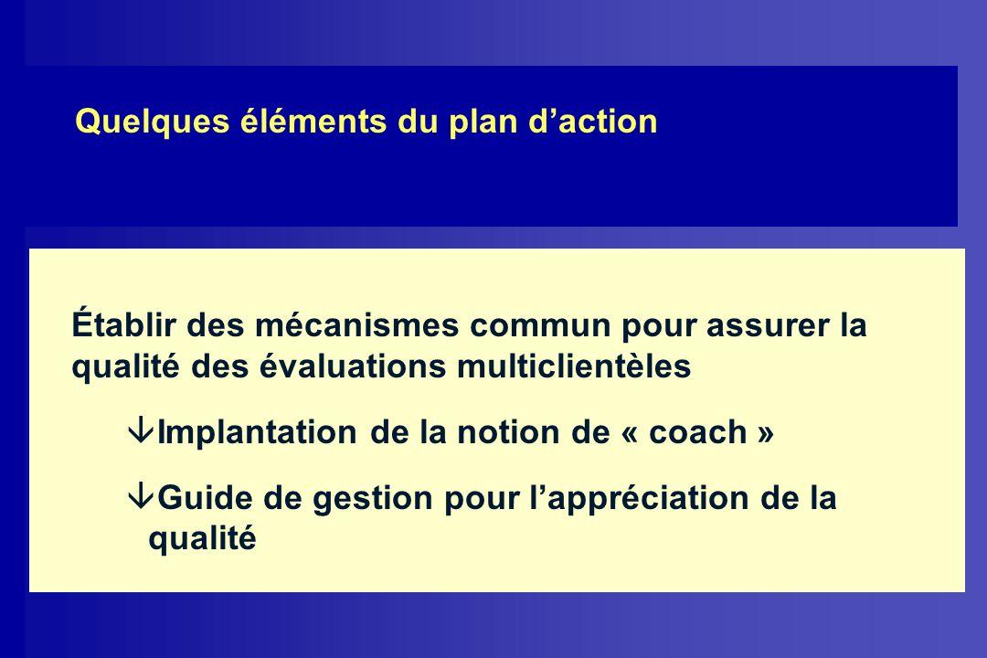 Quelques éléments du plan d'action