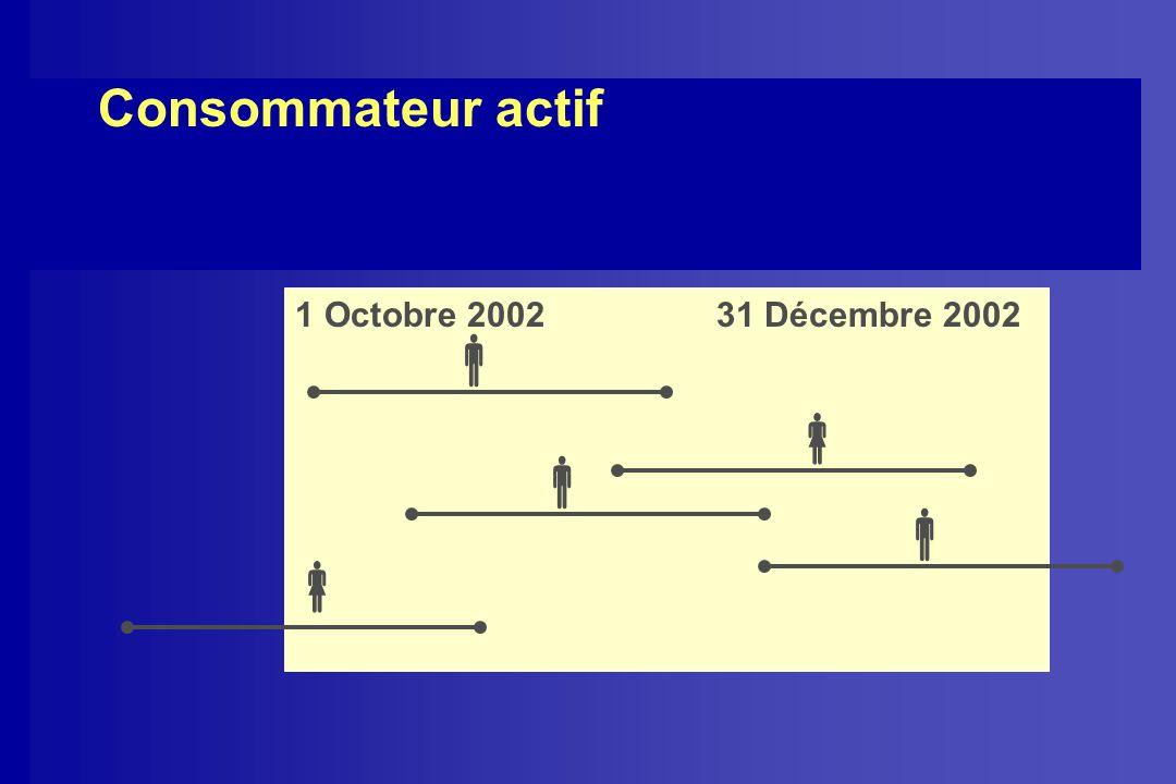 Consommateur actif 1 Octobre 2002 31 Décembre 2002     