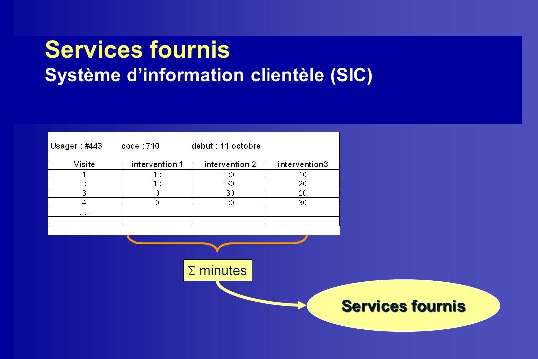 Services fournis Système d'information clientèle (SIC)