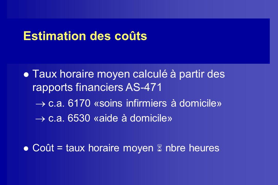 Estimation des coûts Taux horaire moyen calculé à partir des rapports financiers AS-471.  c.a. 6170 «soins infirmiers à domicile»