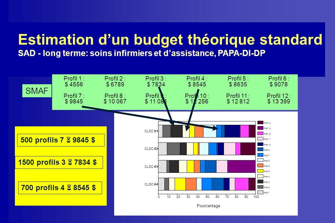 Estimation d'un budget théorique standard