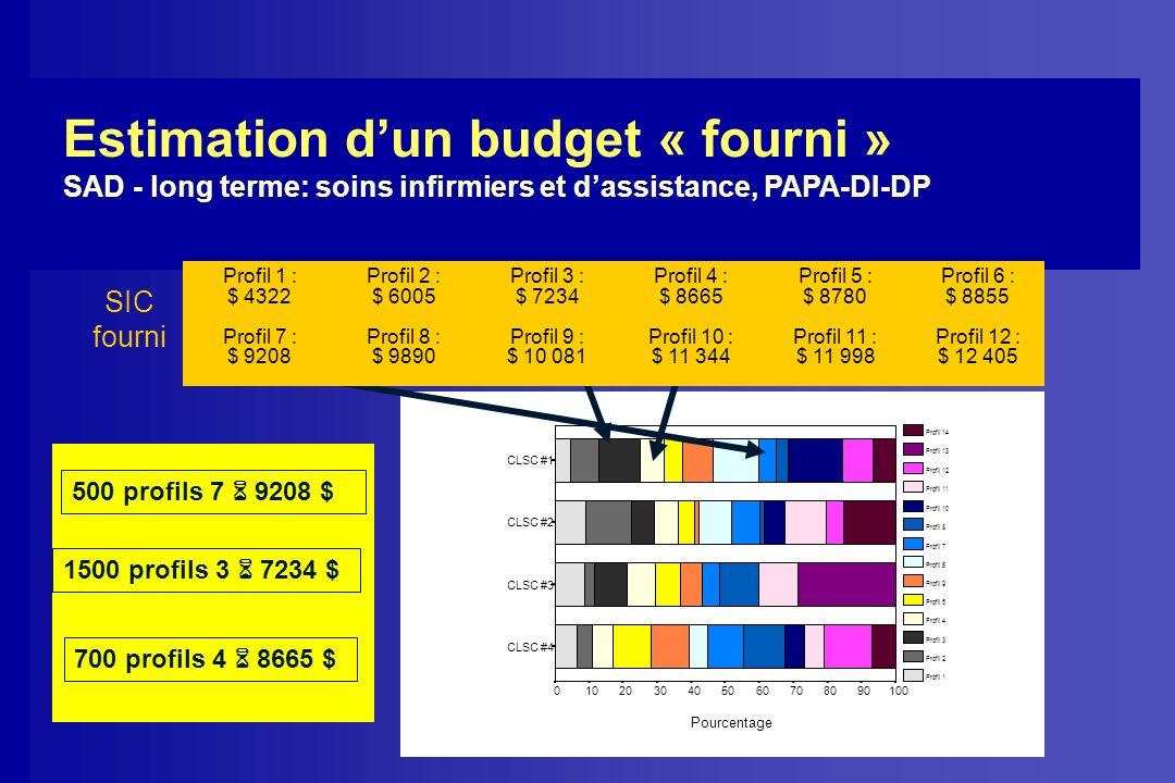 Estimation d'un budget « fourni »