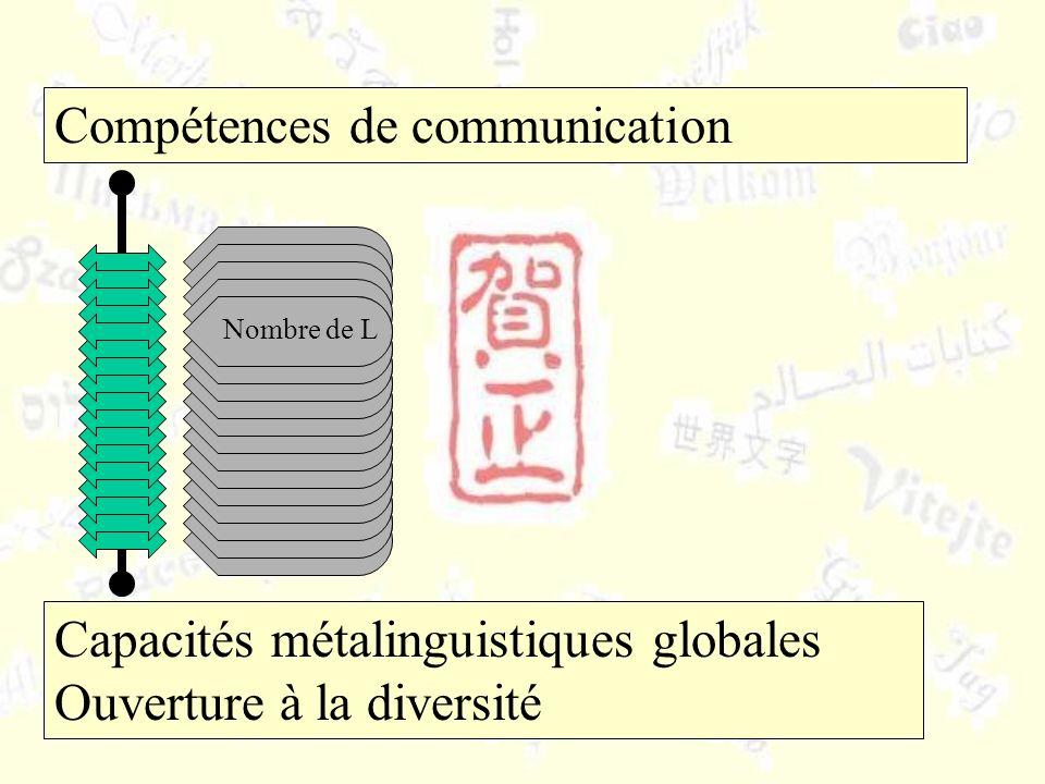 Compétences de communication