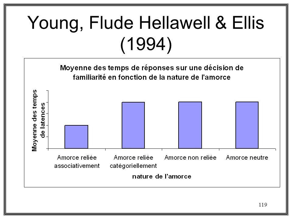 Young, Flude Hellawell & Ellis (1994)