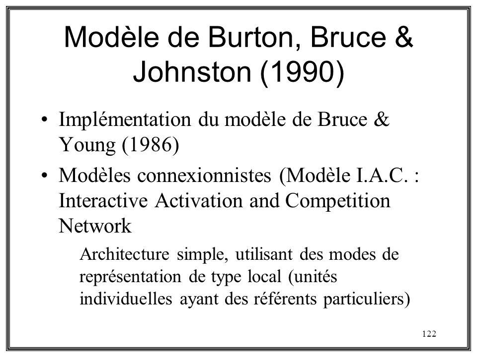 Modèle de Burton, Bruce & Johnston (1990)
