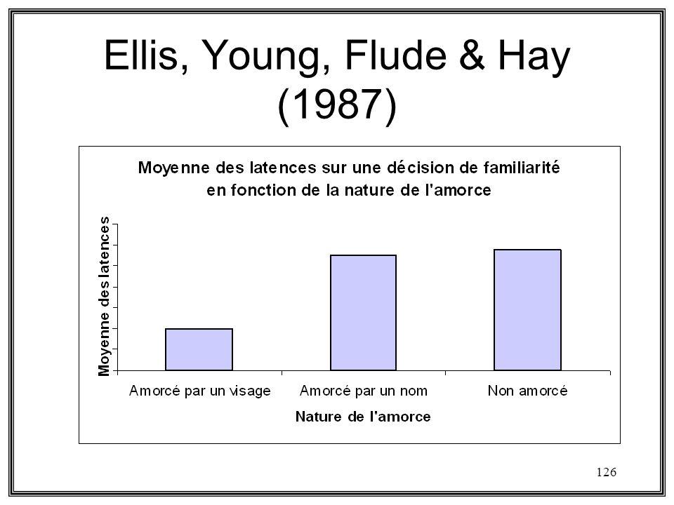 Ellis, Young, Flude & Hay (1987)