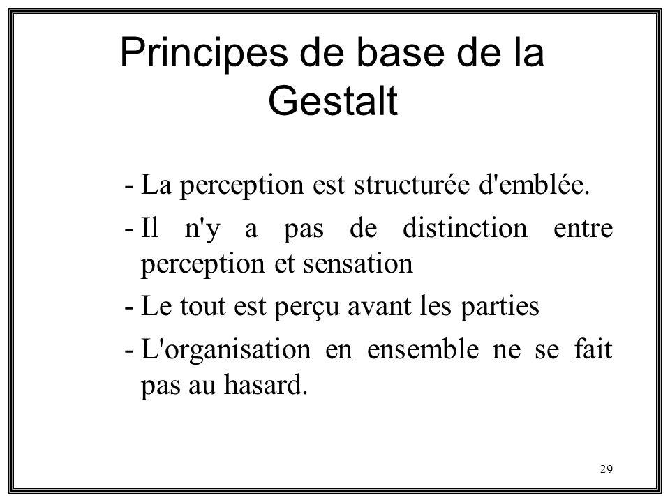 Principes de base de la Gestalt