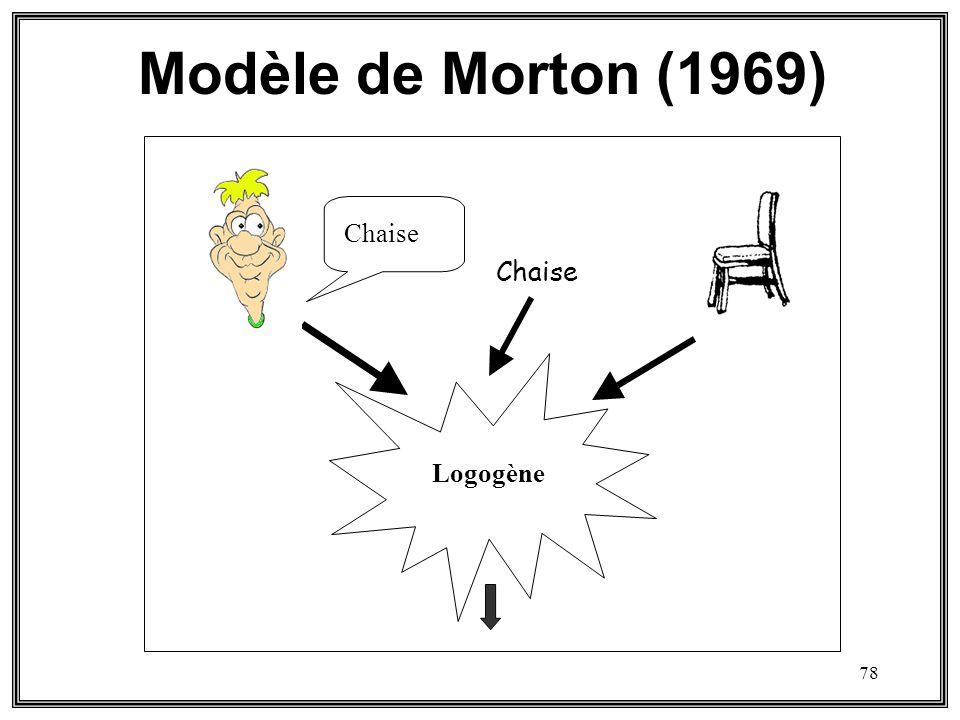 Modèle de Morton (1969) Morton (1969) Logogène Chaise