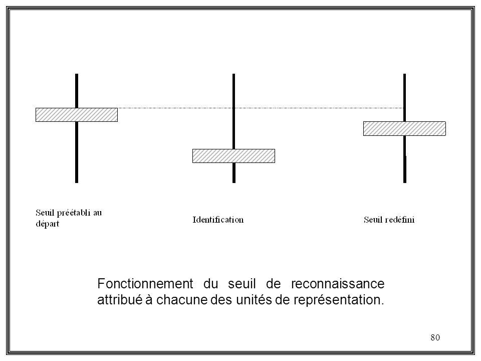 Fonctionnement du seuil de reconnaissance attribué à chacune des unités de représentation.
