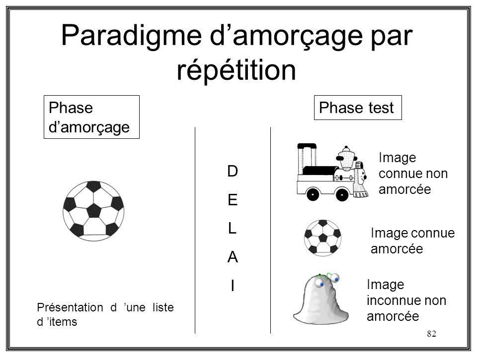 Paradigme d'amorçage par répétition