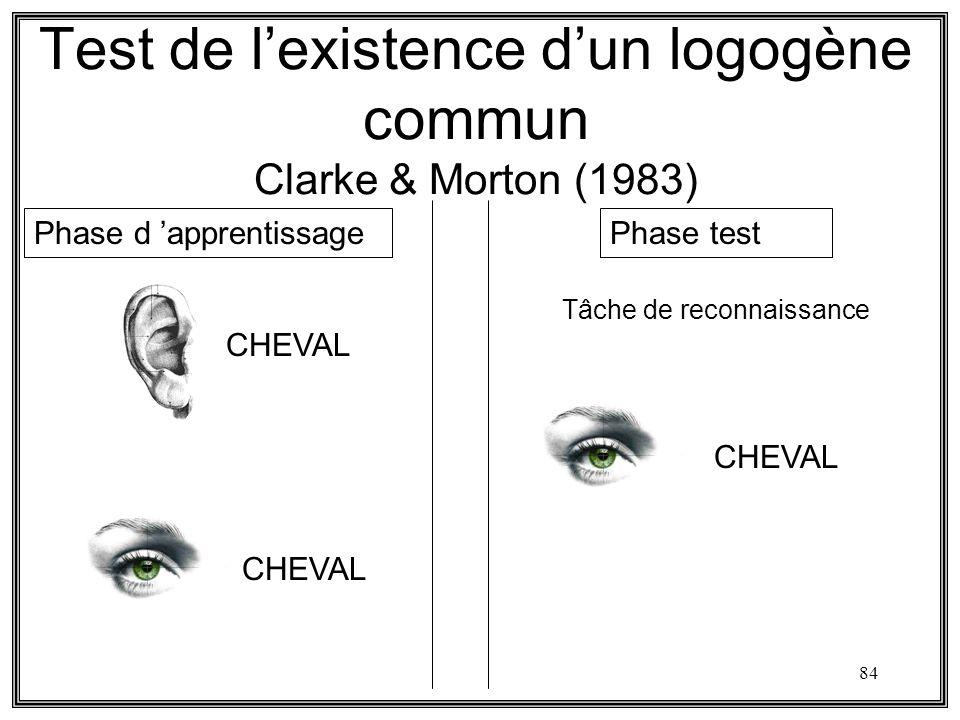 Test de l'existence d'un logogène commun Clarke & Morton (1983)