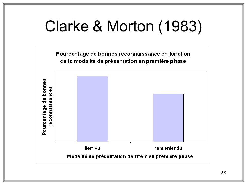 Clarke & Morton (1983)