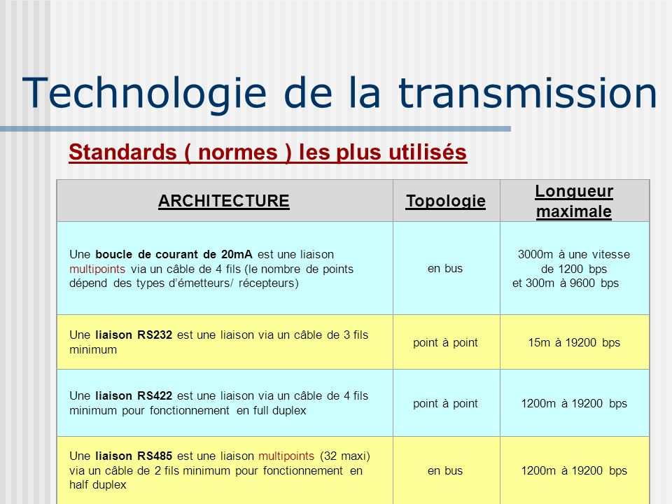 Technologie de la transmission