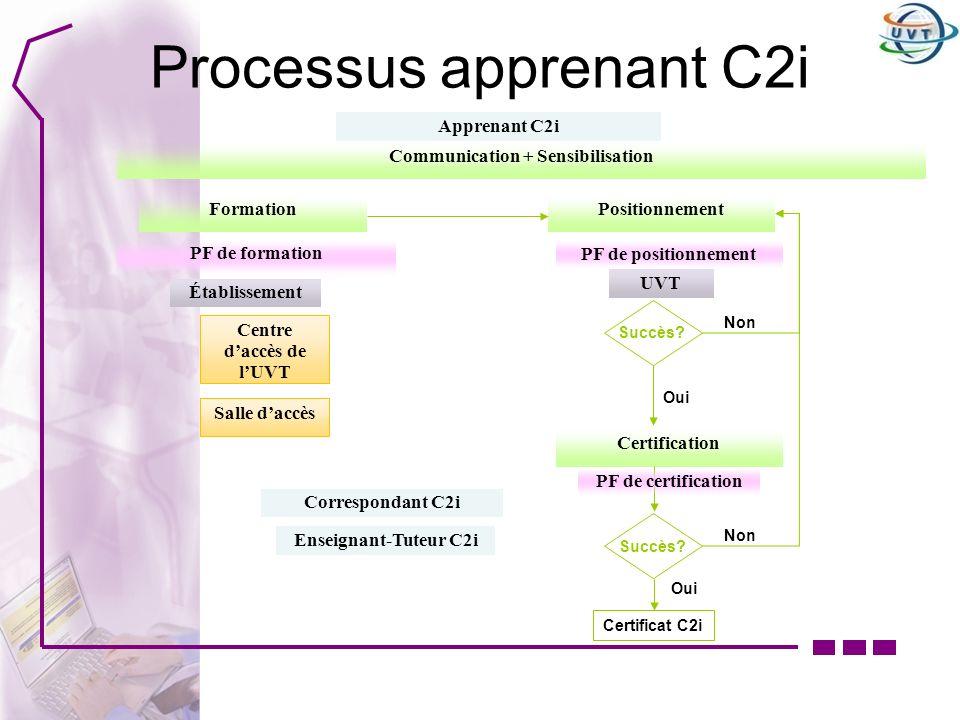 Processus apprenant C2i