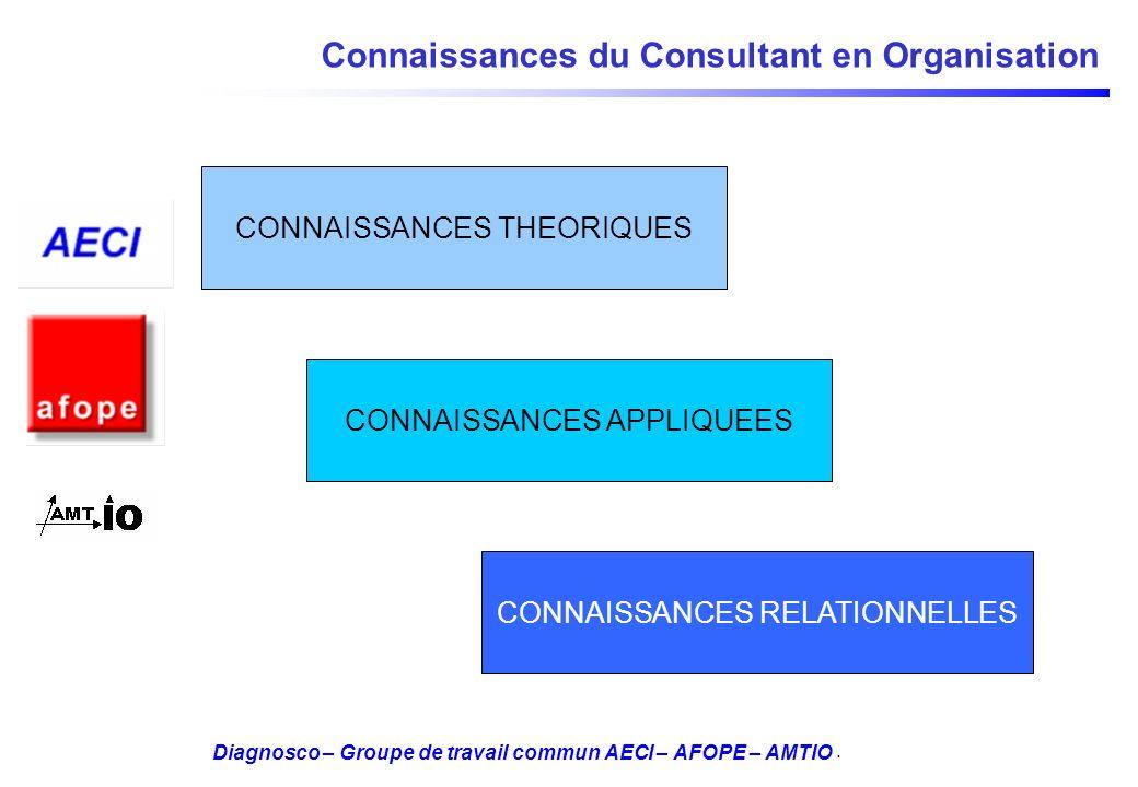 Connaissances du Consultant en Organisation