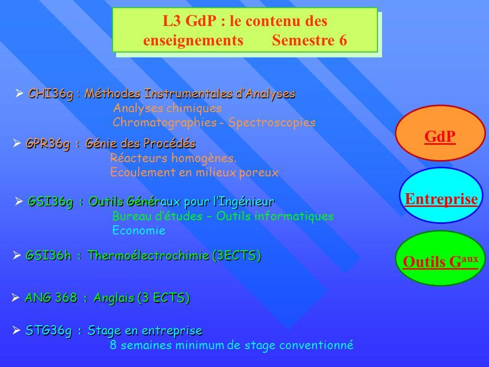 L3 GdP : le contenu des enseignements Semestre 6