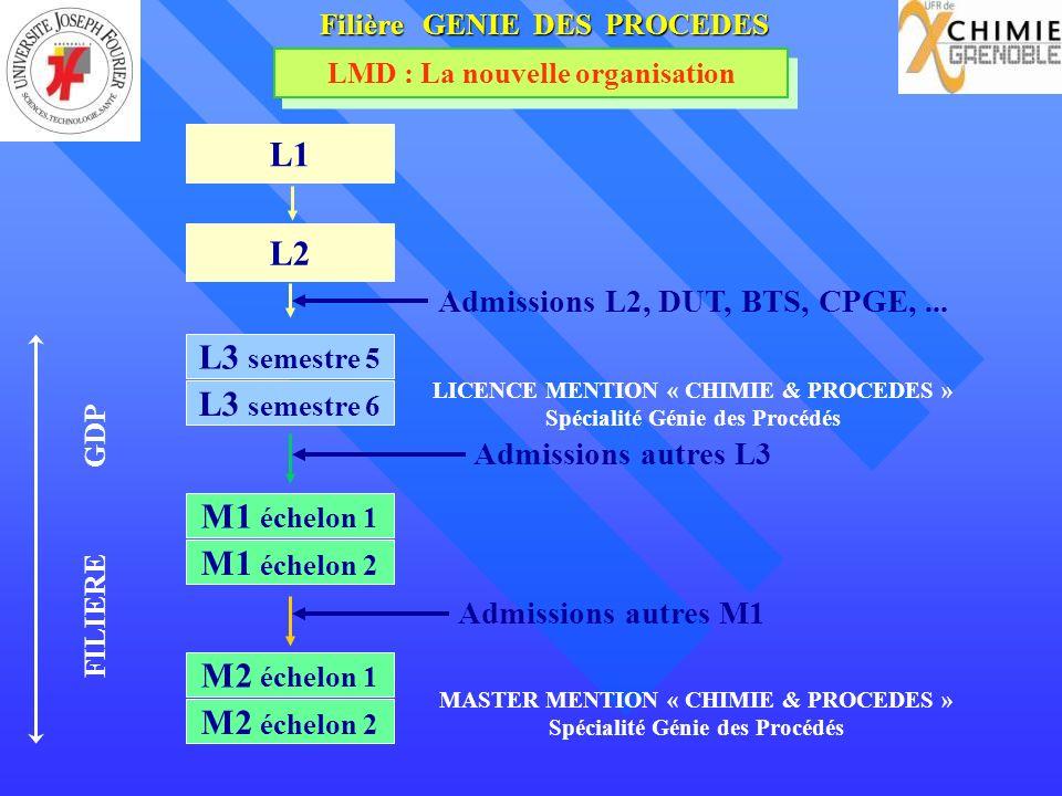 L1 L2 L3 semestre 5 L3 semestre 6 Admissions autres L3 M1 échelon 1