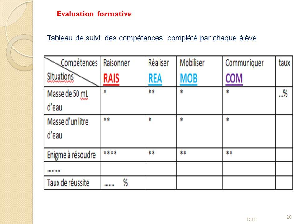 Tableau de suivi des compétences complété par chaque élève