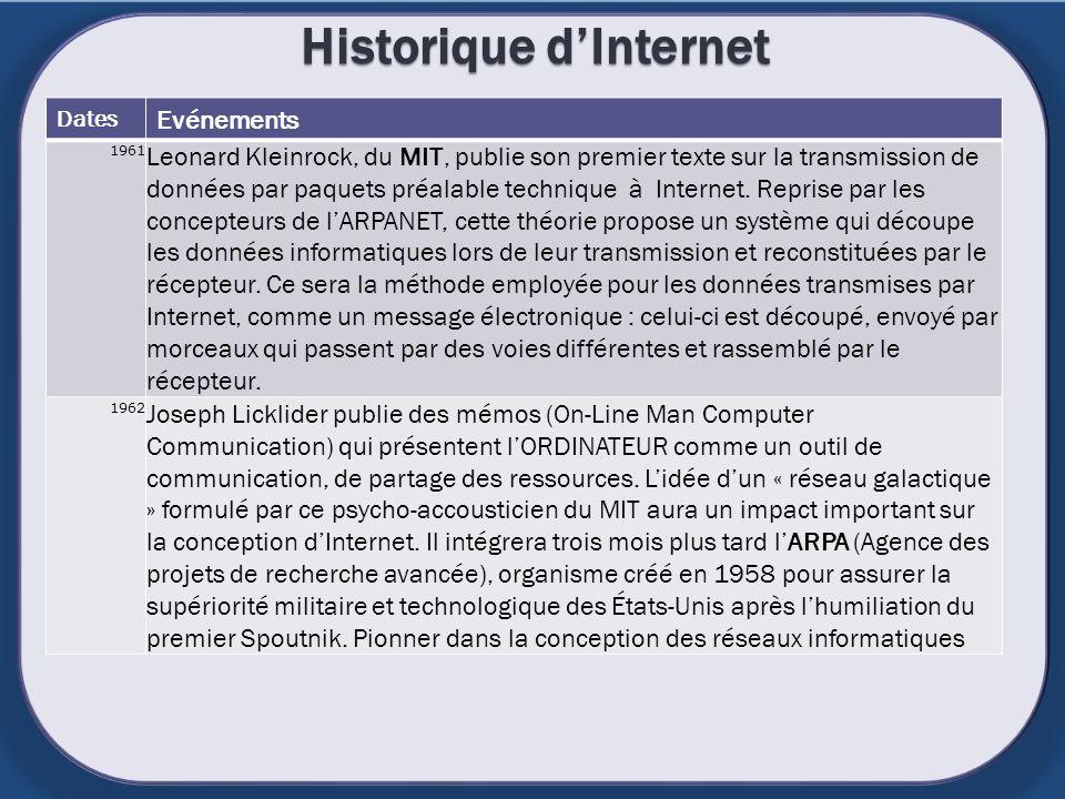 Historique d'Internet